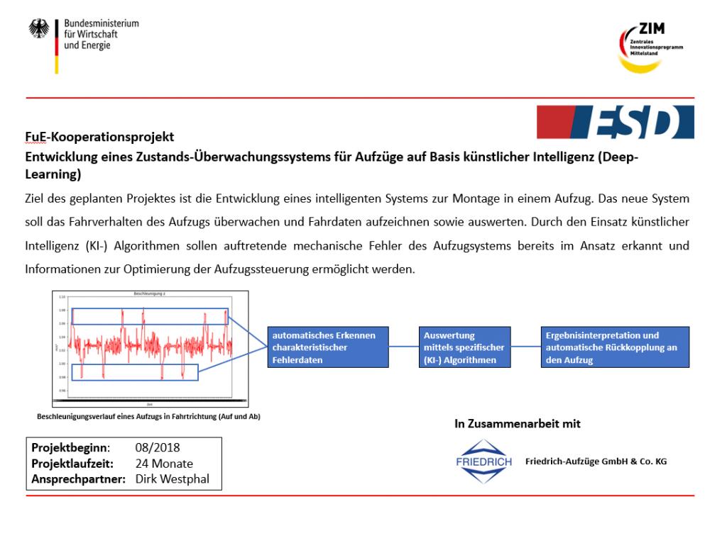 Forschung maschinelles Lernen Aufzug ESD GmbH Dargun