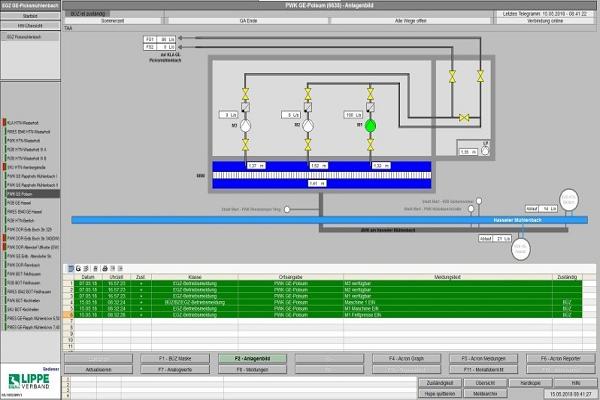 Blockheizkraftwerk Visualisierung ESD GmbH Dargun