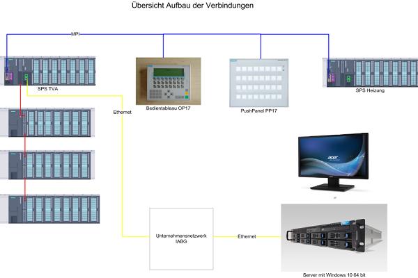 Projektierung Retrofit Steuerungstechnik ESD GmbH Dargun