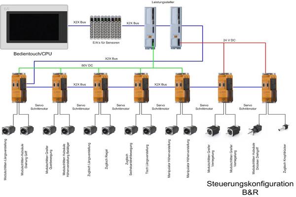Projektierung B&R Steuerung für Teststand ESD Dargun